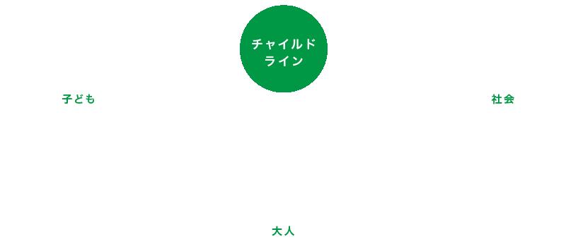 チャイルドライン相関図